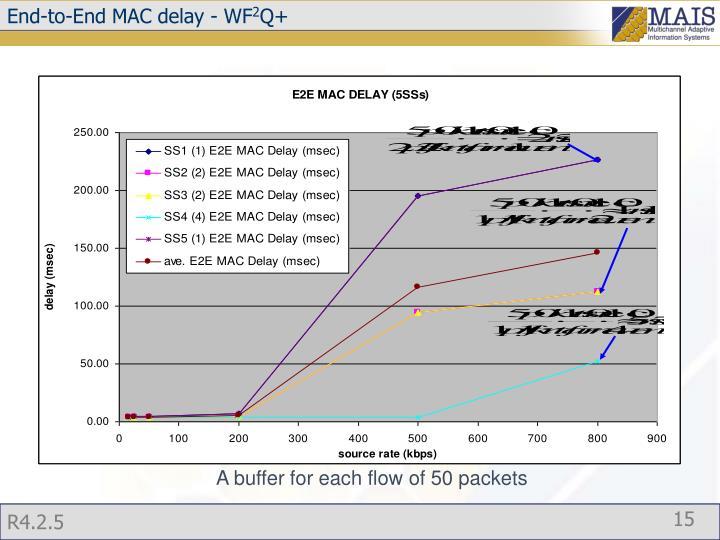 End-to-End MAC delay - WF