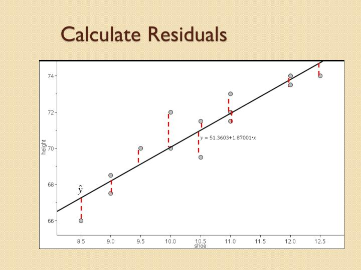 Calculate Residuals