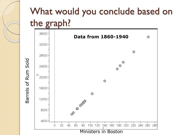 What would you conclude based on the graph