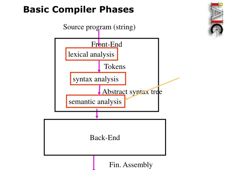 Basic Compiler Phases