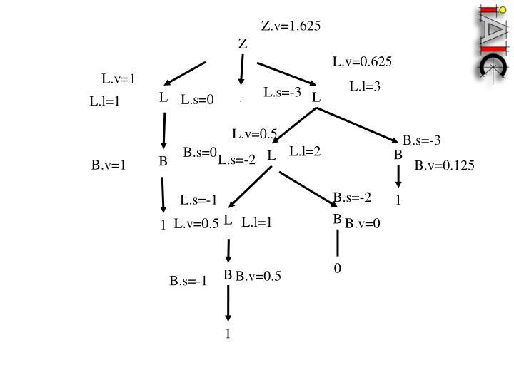Z.v=1.625