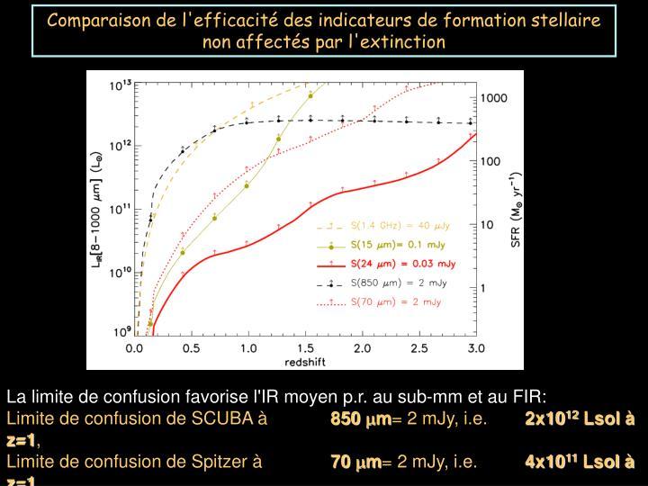 Comparaison de l'efficacité des indicateurs de formation stellaire non affectés par l'extinction