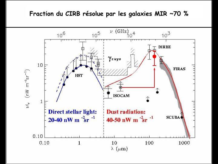 Fraction du CIRB résolue par les galaxies MIR