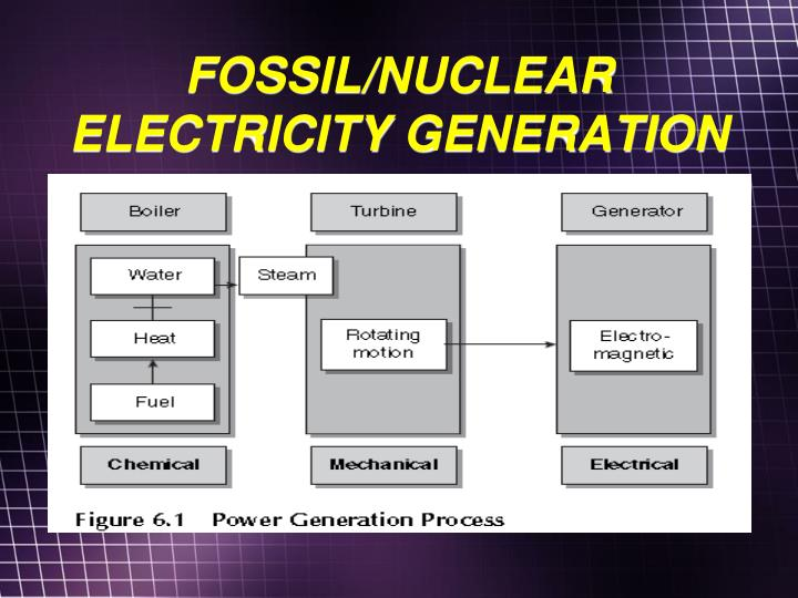 FOSSIL/NUCLEAR ELECTRICITY GENERATION