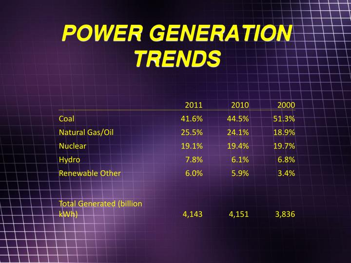 POWER GENERATION TRENDS