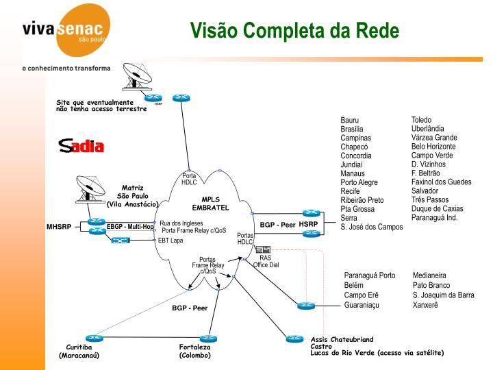 Visão Completa da Rede