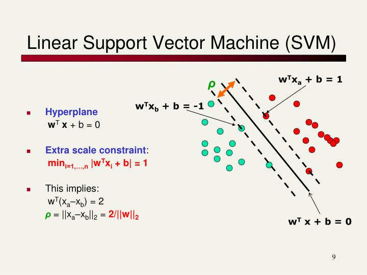 Linear Support Vector Machine (SVM)