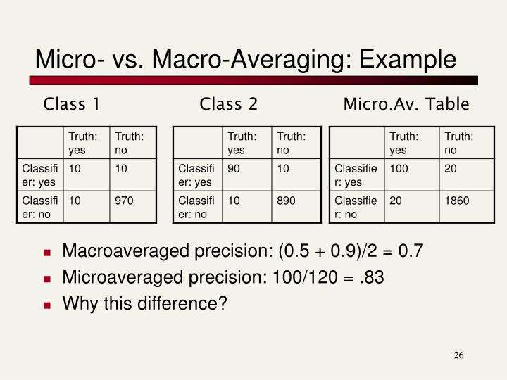 Micro- vs. Macro-Averaging: Example