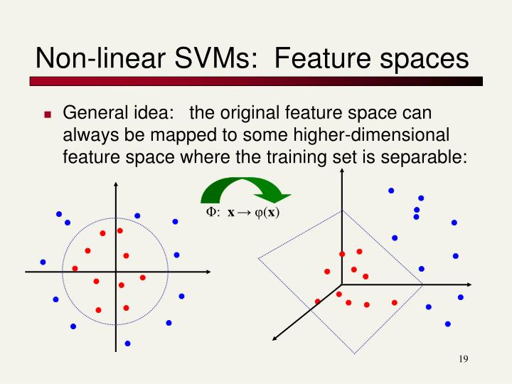 Non-linear SVMs:  Feature spaces
