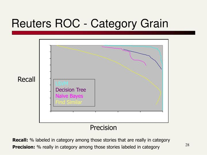 Reuters ROC - Category Grain