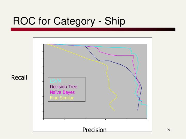 ROC for Category - Ship