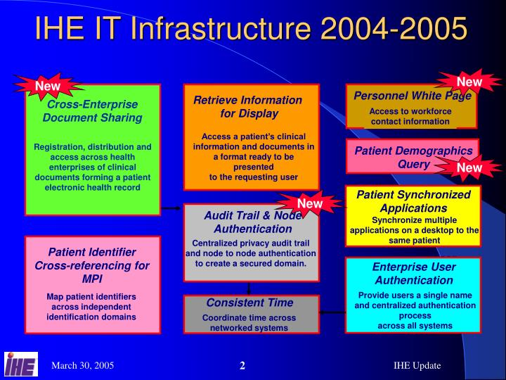 Ihe it infrastructure 2004 2005