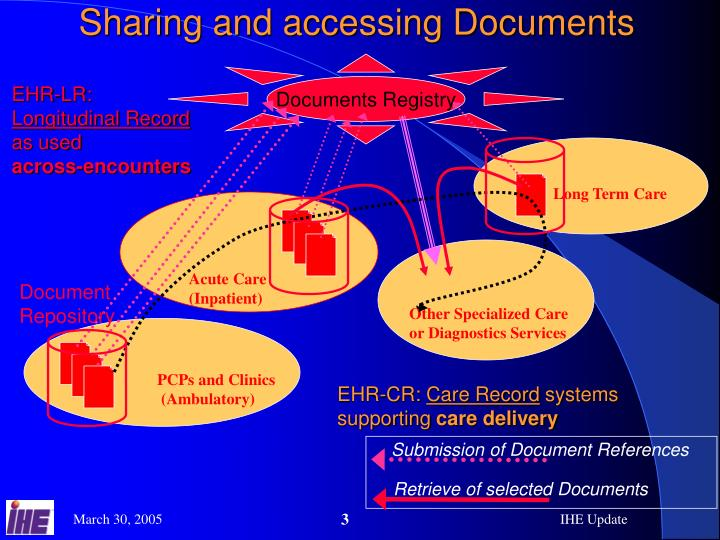 Sharing and accessing Documents