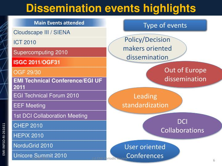 Dissemination events highlights