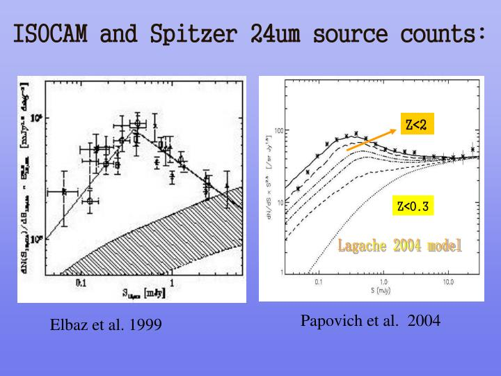 ISOCAM and Spitzer 24um source counts: