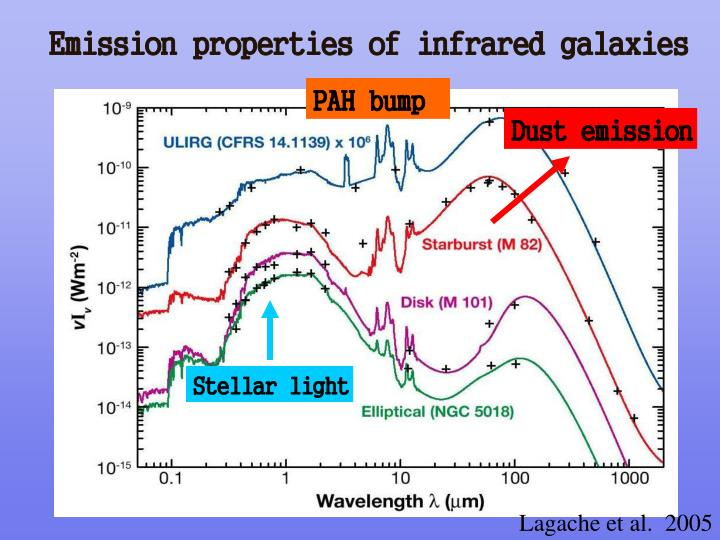 Emission properties of infrared galaxies