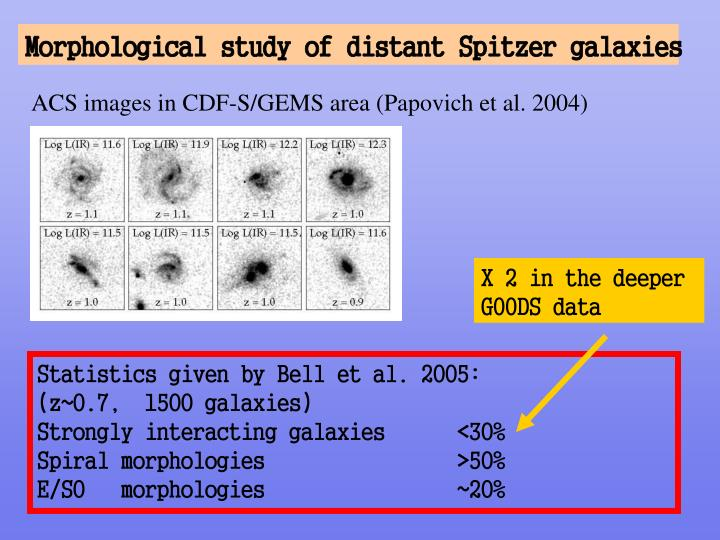 Morphological study of distant Spitzer galaxies