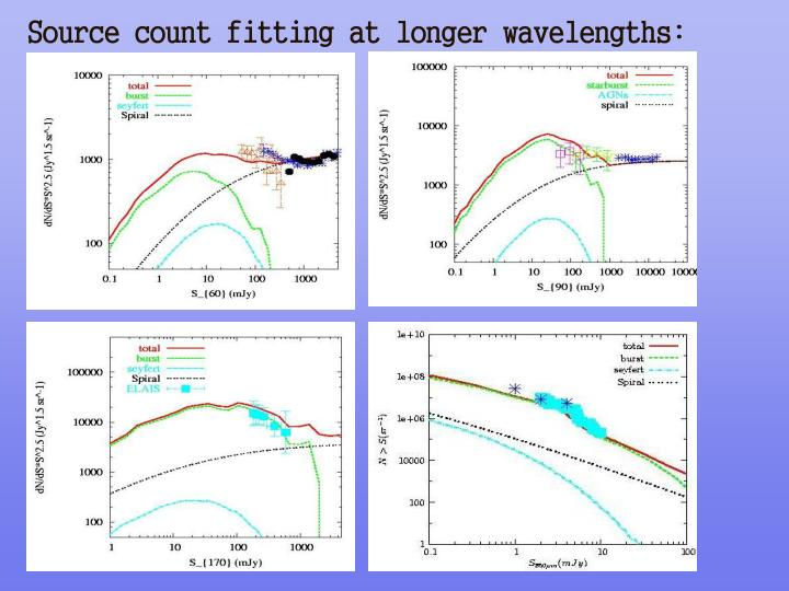 Source count fitting at longer wavelengths: