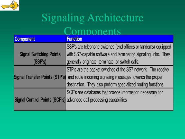 Signaling Architecture Components