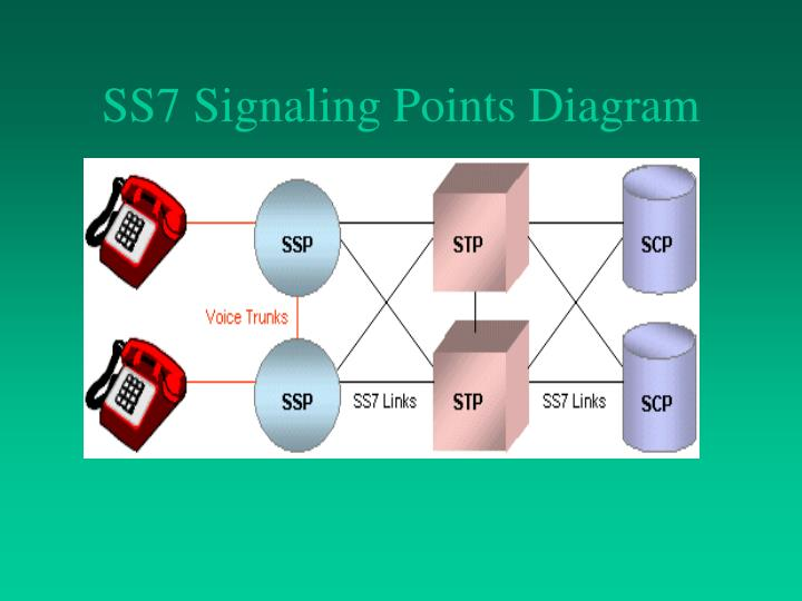 SS7 Signaling Points Diagram