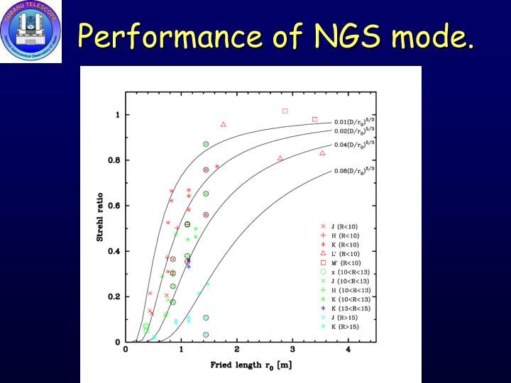 Performance of NGS mode.