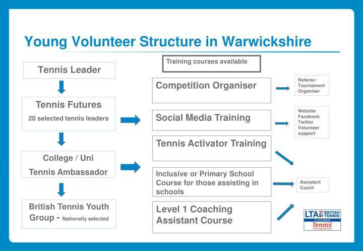 Young Volunteer Structure in Warwickshire