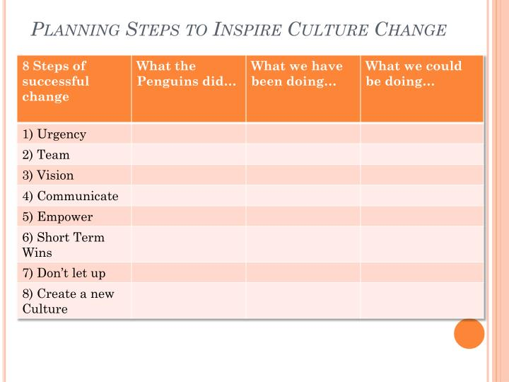 Planning Steps to Inspire Culture Change