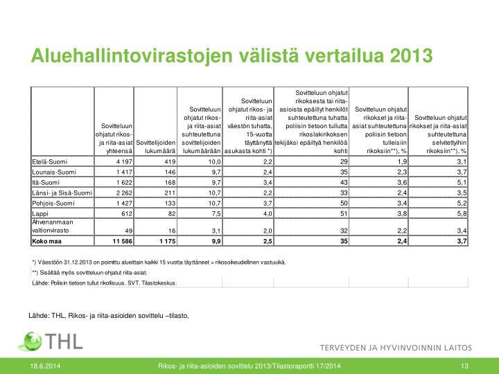 Aluehallintovirastojen välistä vertailua 2013