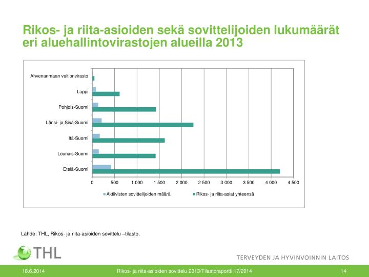 Rikos- ja riita-asioiden sekä sovittelijoiden lukumäärät eri aluehallintovirastojen alueilla 2013