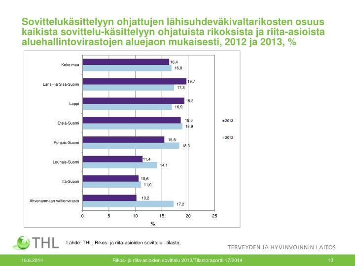 Sovittelukäsittelyyn ohjattujen lähisuhdeväkivaltarikosten osuus kaikista sovittelu-käsittelyyn ohjatuista rikoksista ja riita-asioista aluehallintovirastojen aluejaon mukaisesti, 2012 ja 2013, %