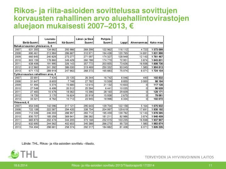 Rikos- ja riita-asioiden sovittelussa sovittujen korvausten rahallinen arvo aluehallintovirastojen aluejaon mukaisesti 2007–2013, €