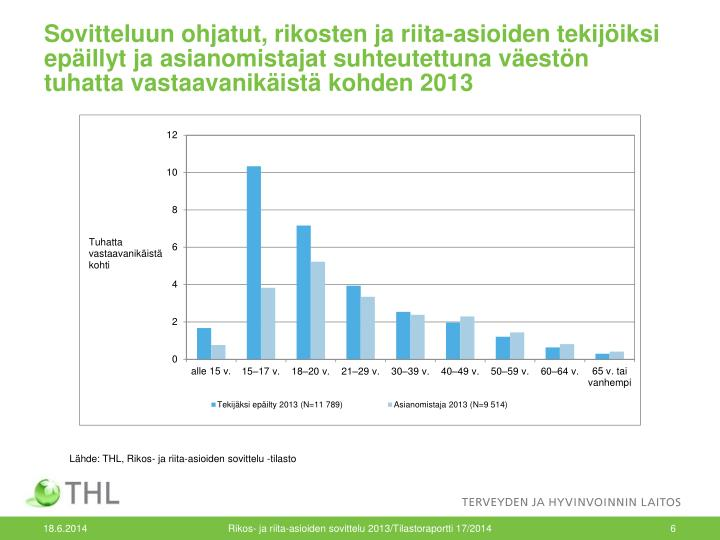 Sovitteluun ohjatut, rikosten ja riita-asioiden tekijöiksi epäillyt ja asianomistajat suhteutettuna väestön tuhatta vastaavanikäistä kohden 2013