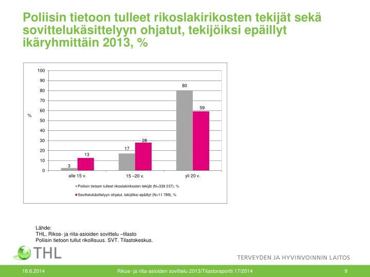 Poliisin tietoon tulleet rikoslakirikosten tekijät sekä sovittelukäsittelyyn ohjatut, tekijöiksi epäillyt ikäryhmittäin 2013, %