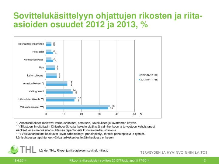 Sovittelukäsittelyyn ohjattujen rikosten ja riita-asioiden osuudet 2012 ja 2013, %
