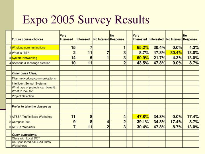 Expo 2005 Survey Results