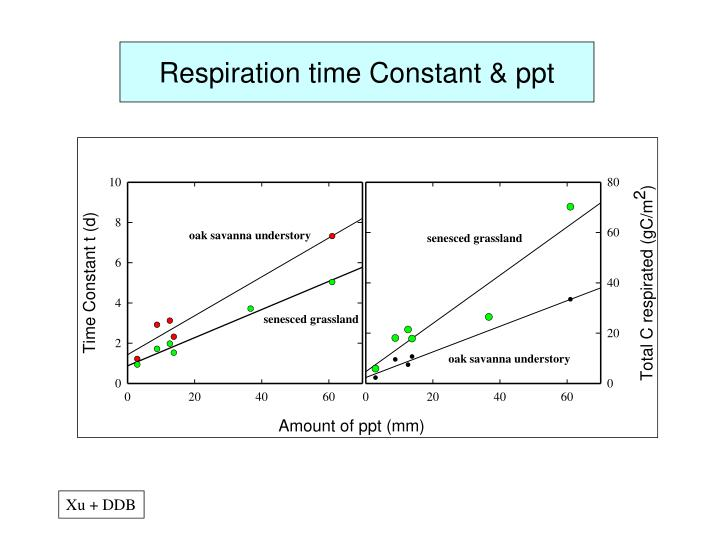Respiration time Constant & ppt