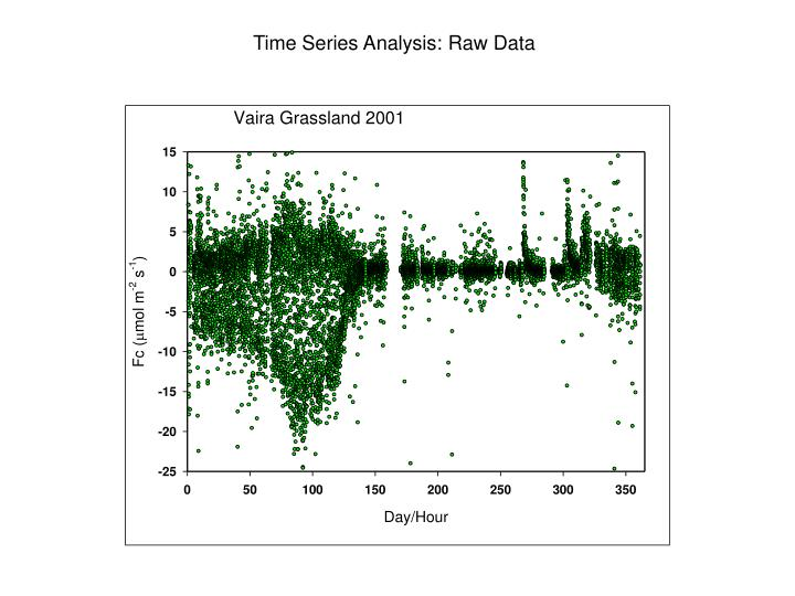 Time Series Analysis: Raw Data