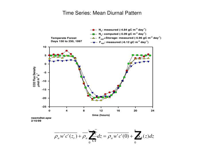 Time Series: Mean Diurnal Pattern