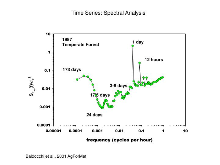 Time Series: Spectral Analysis