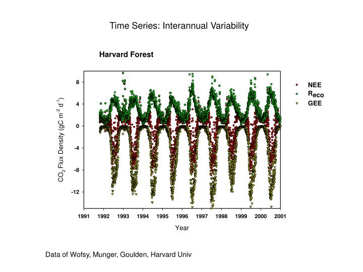 Time Series: Interannual Variability