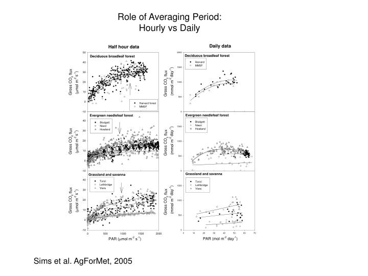 Role of Averaging Period: