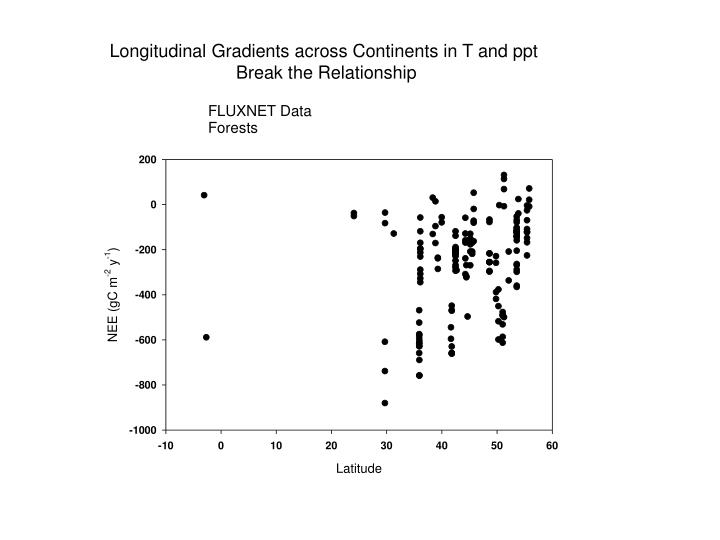 Longitudinal Gradients across Continents in T and ppt