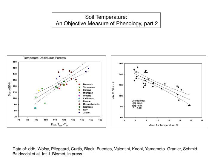Soil Temperature: