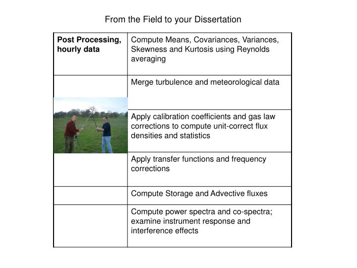 From the Field to your Dissertation