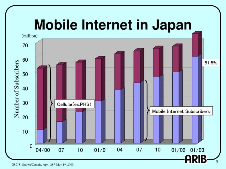Mobile Internet in Japan