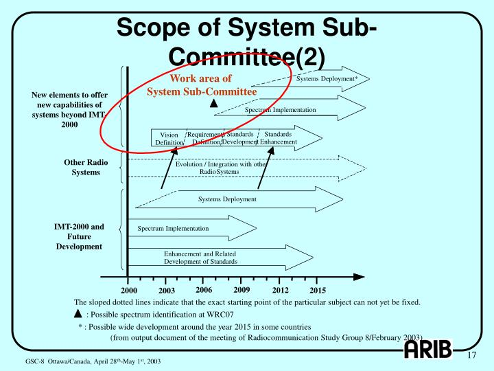 Scope of System Sub-Committee(2)