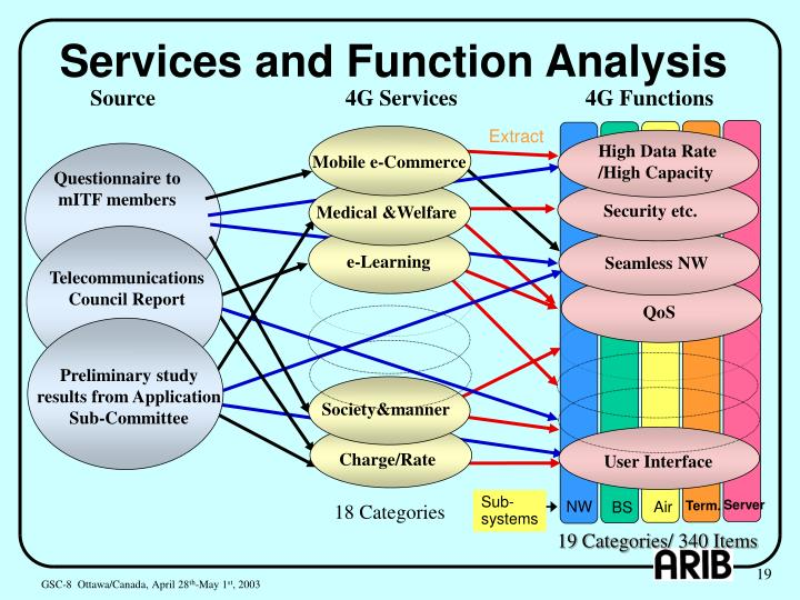 Services and Function Analysis