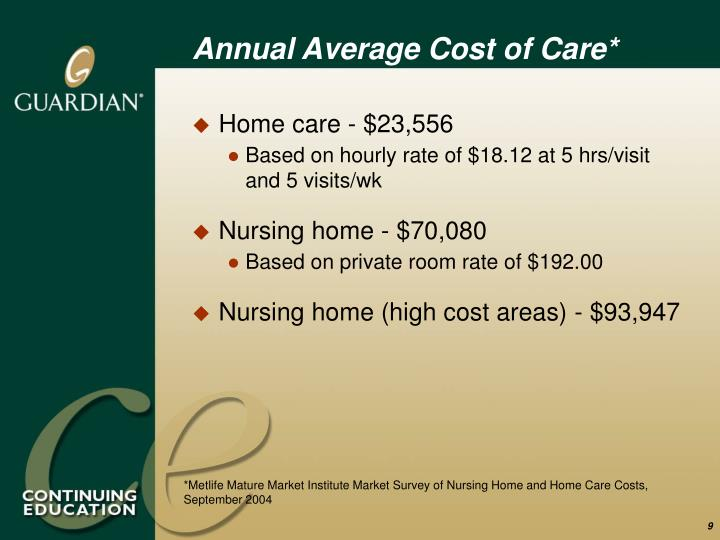 Annual Average Cost of Care*