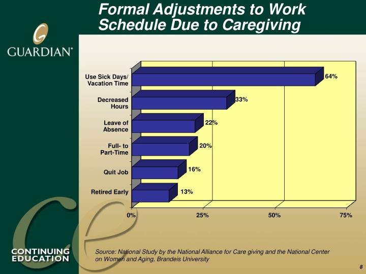 Formal Adjustments to Work Schedule Due to Caregiving