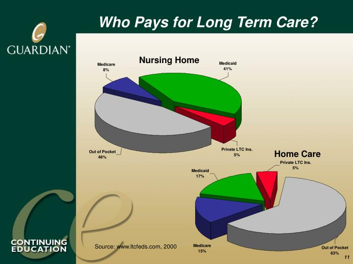 Who Pays for Long Term Care?